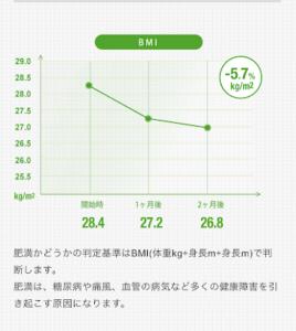 ナッシュの臨床試験データ・BMI